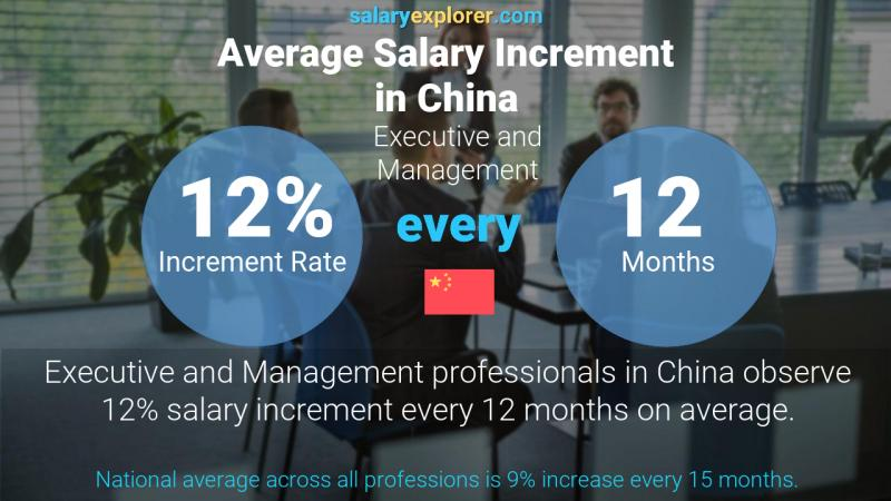 Annual Salary Increment Rate China Executive and Management
