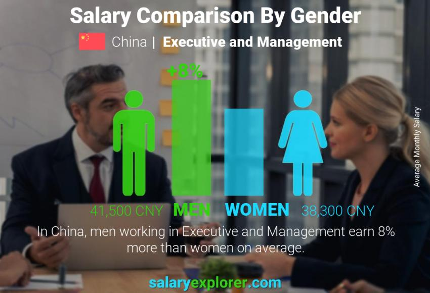 Salary comparison by gender monthly China Executive and Management