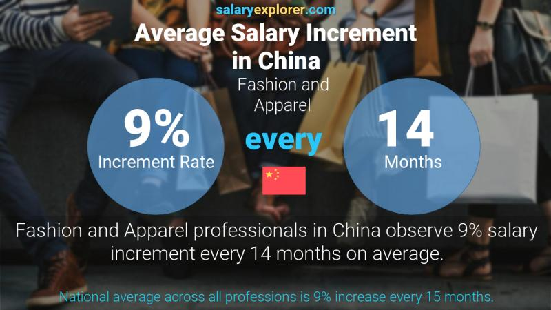 Annual Salary Increment Rate China Fashion and Apparel