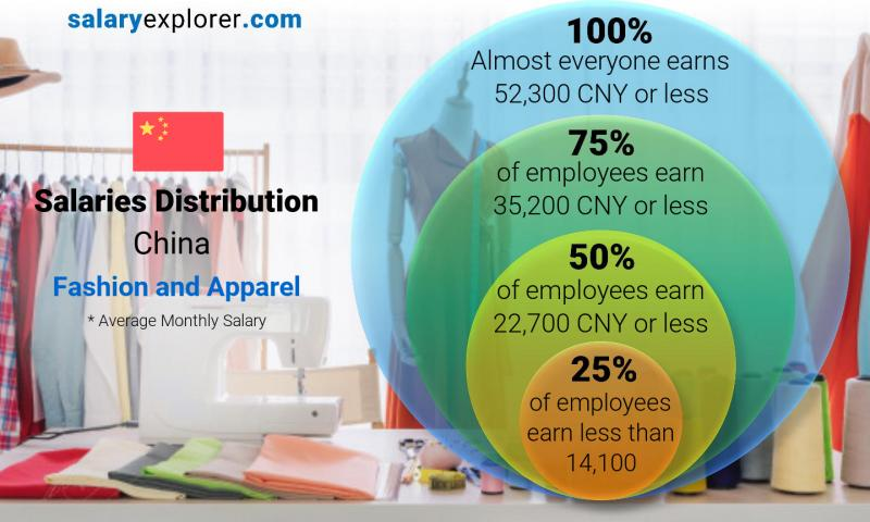Median and salary distribution monthly China Fashion and Apparel