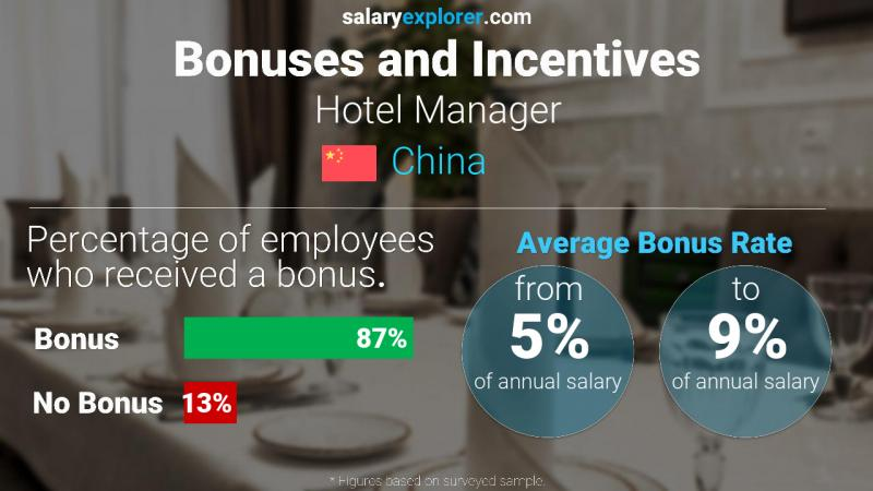 Annual Salary Bonus Rate China Hotel Manager