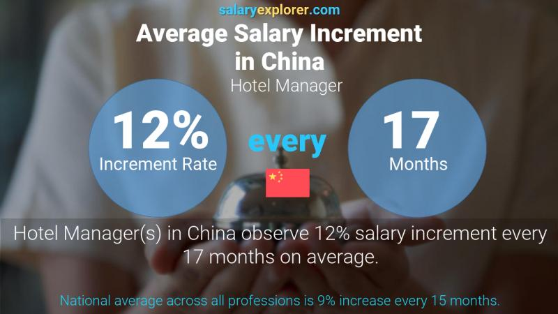 Annual Salary Increment Rate China Hotel Manager