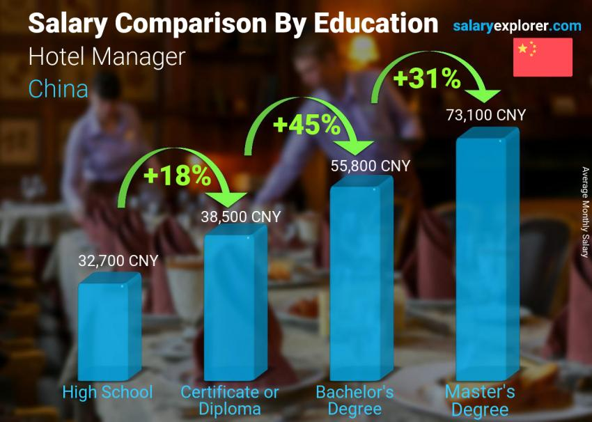 Salary comparison by education level monthly China Hotel Manager