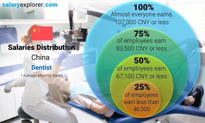 Median and salary distribution monthly China Dentist