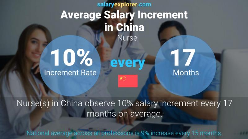 Annual Salary Increment Rate China Nurse