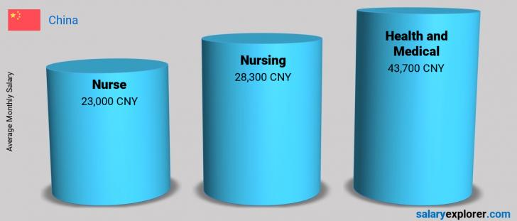 Salary Comparison Between Nurse and Health and Medical monthly China
