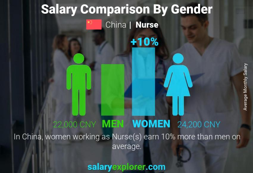Salary comparison by gender monthly China Nurse