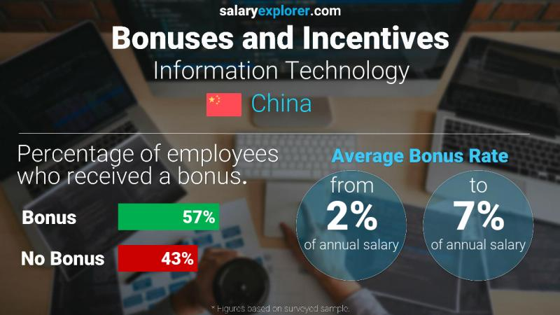 Annual Salary Bonus Rate China Information Technology