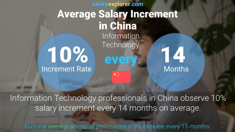 Annual Salary Increment Rate China Information Technology