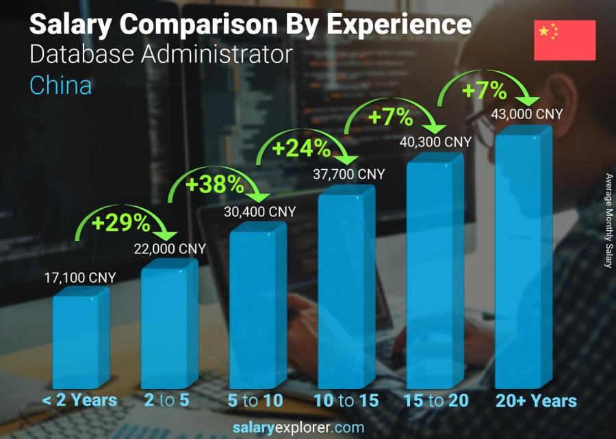 Salary comparison by years of experience monthly China Database Administrator