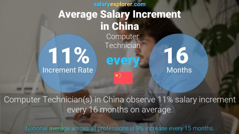 Annual Salary Increment Rate China Computer Technician