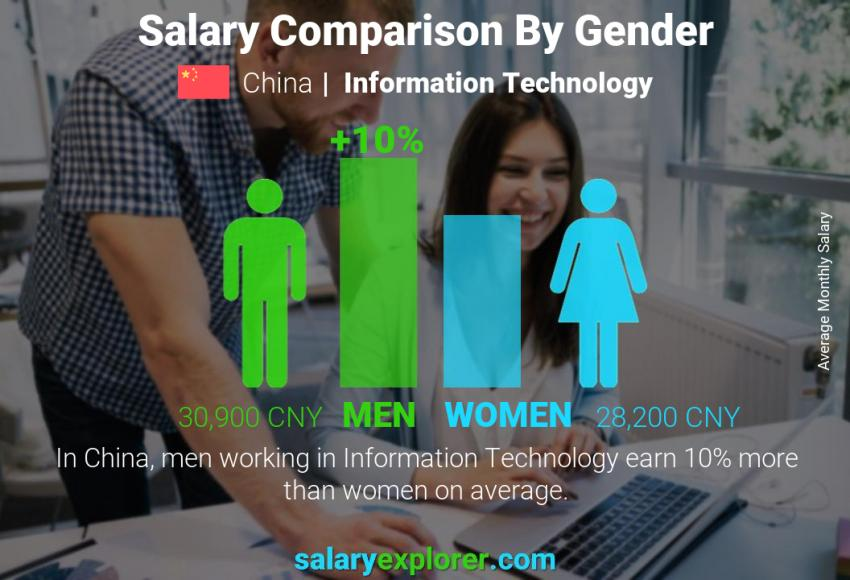 Salary comparison by gender monthly China Information Technology
