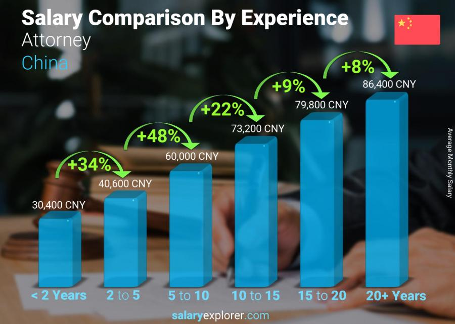 Salary comparison by years of experience monthly China Attorney