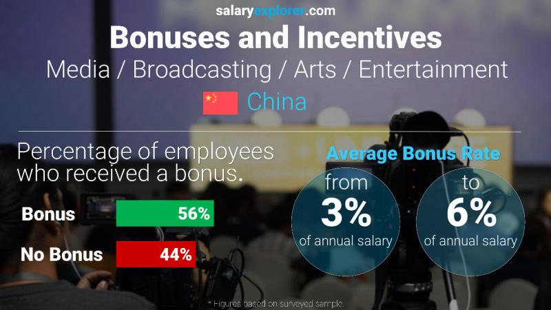 Annual Salary Bonus Rate China Media / Broadcasting / Arts / Entertainment