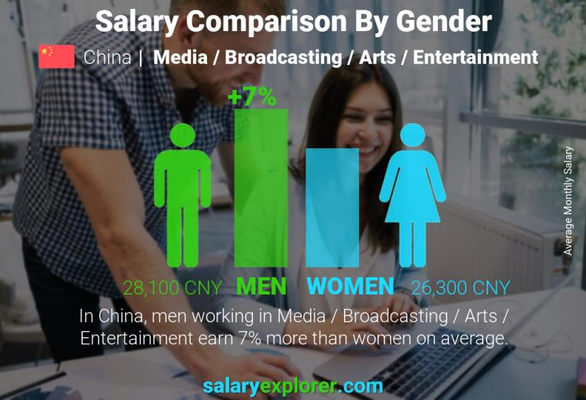 Salary comparison by gender monthly China Media / Broadcasting / Arts / Entertainment