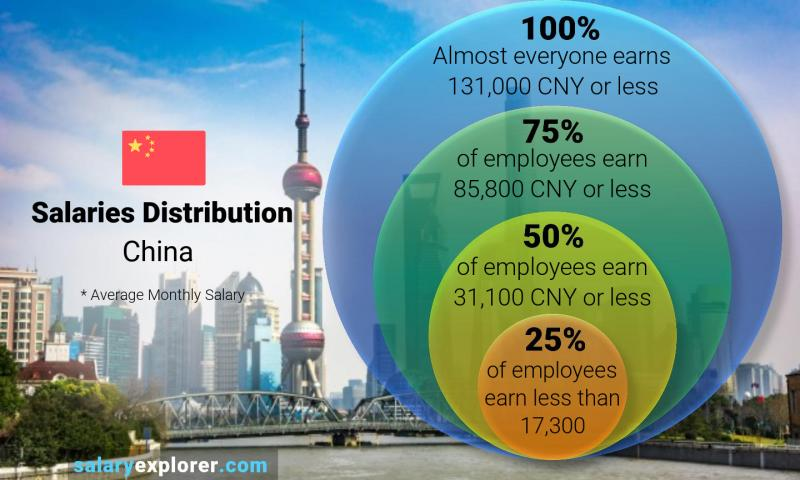 Median and salary distribution monthly China