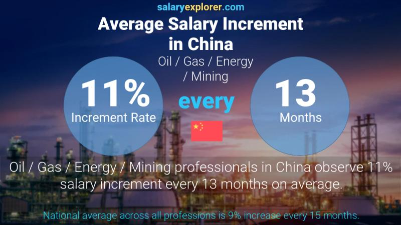 Annual Salary Increment Rate China Oil  / Gas / Energy / Mining