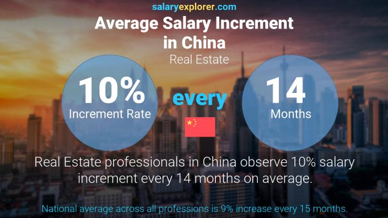 Annual Salary Increment Rate China Real Estate