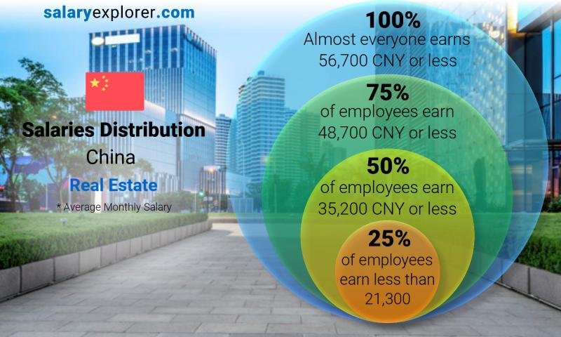 Median and salary distribution monthly China Real Estate