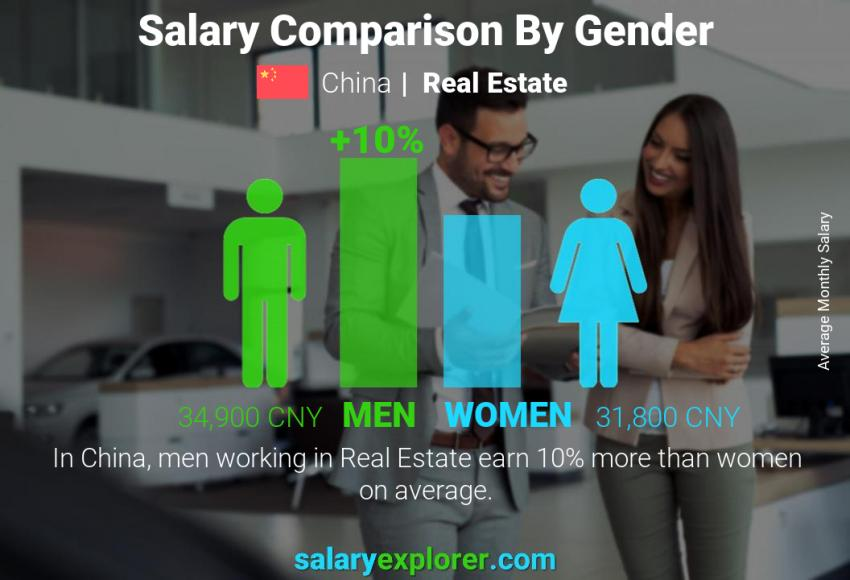 Salary comparison by gender monthly China Real Estate