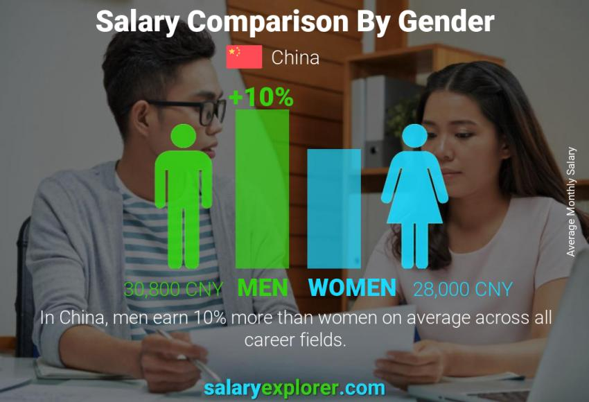 Salary comparison by gender monthly China