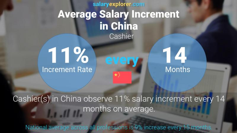 Annual Salary Increment Rate China Cashier