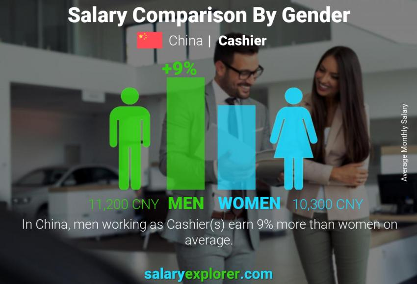 Salary comparison by gender monthly China Cashier