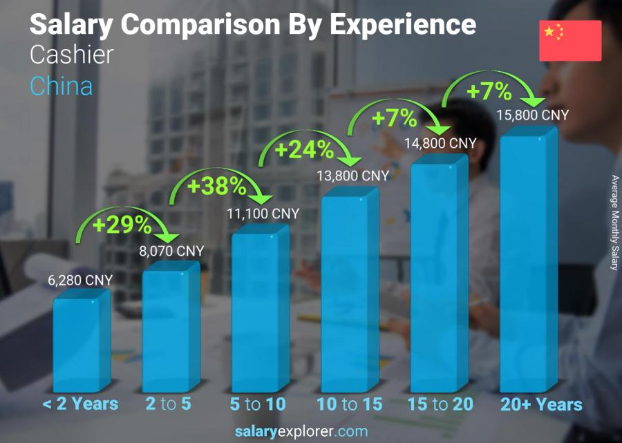 Salary comparison by years of experience monthly China Cashier