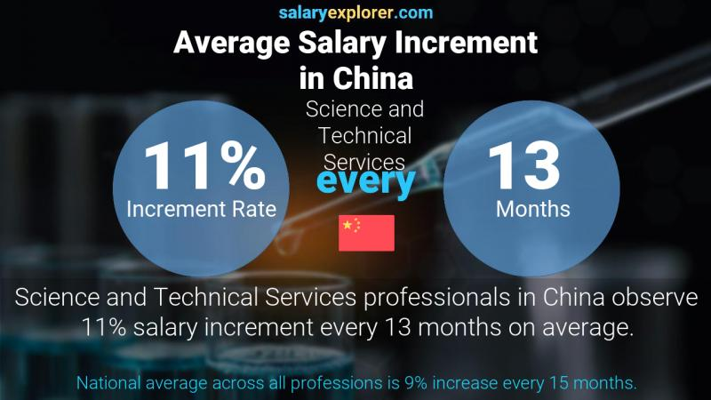 Annual Salary Increment Rate China Science and Technical Services
