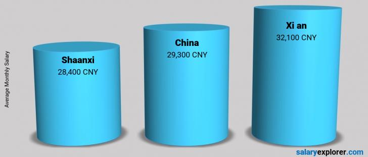 Salary Comparison Between Xi an and China monthly