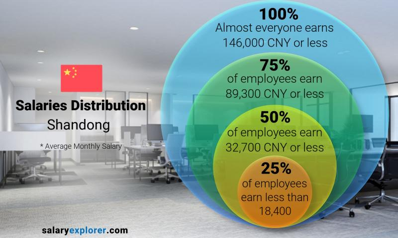 Median and salary distribution monthly Shandong