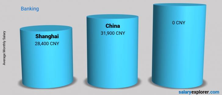 Salary Comparison Between Shanghai and China monthly Banking