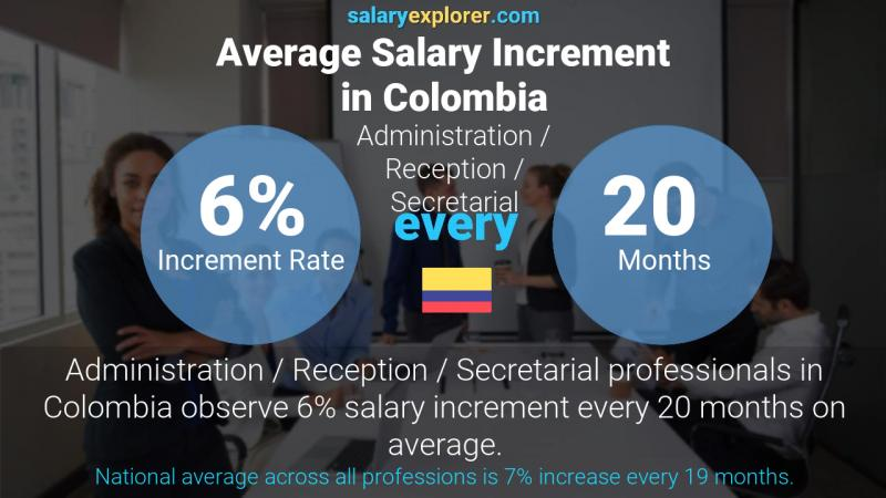 Annual Salary Increment Rate Colombia Administration / Reception / Secretarial