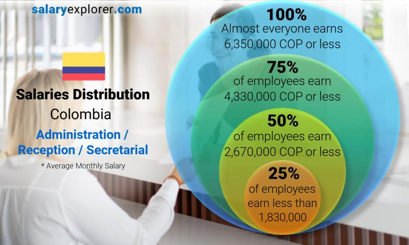 Median and salary distribution monthly Colombia Administration / Reception / Secretarial