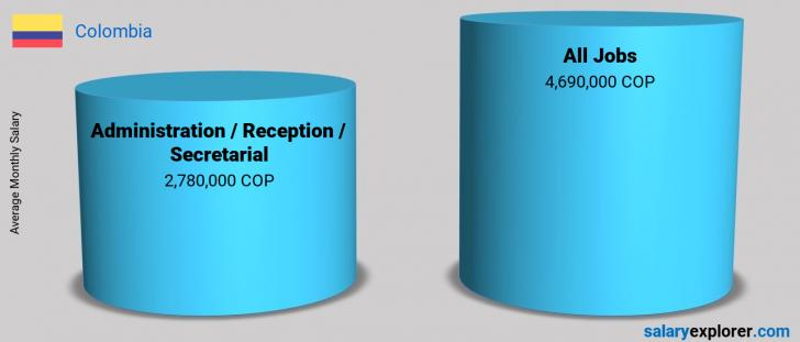 Salary Comparison Between Administration / Reception / Secretarial and Administration / Reception / Secretarial monthly Colombia