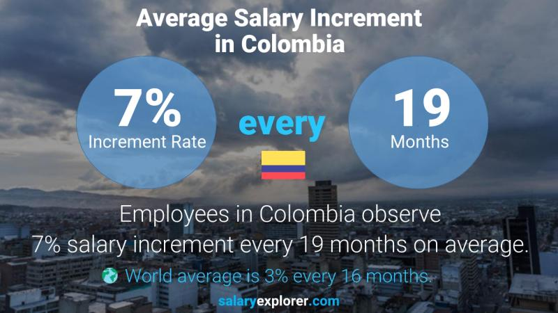 Annual Salary Increment Rate Colombia