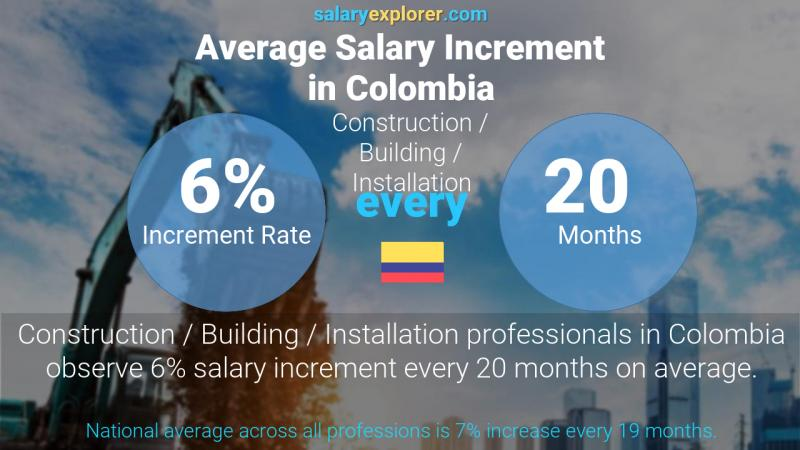 Annual Salary Increment Rate Colombia Construction / Building / Installation