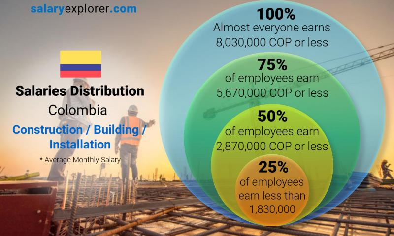 Median and salary distribution monthly Colombia Construction / Building / Installation