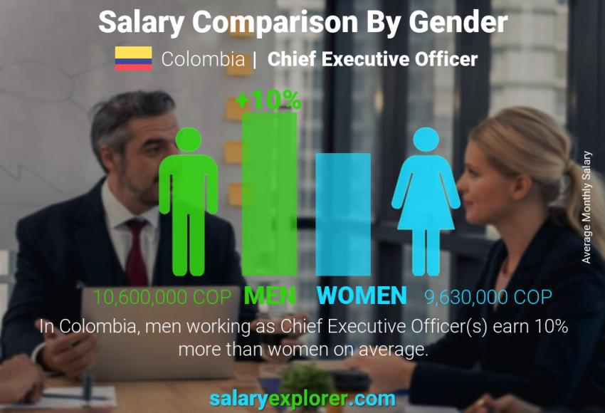Salary comparison by gender monthly Colombia Chief Executive Officer