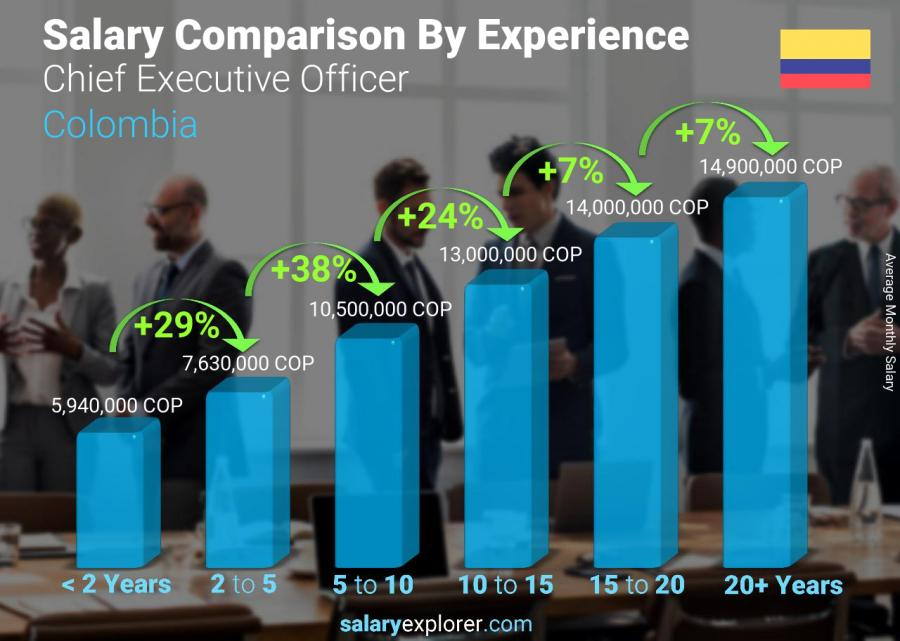 Salary comparison by years of experience monthly Colombia Chief Executive Officer