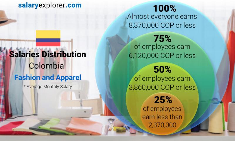 Fashion And Apparel Average Salaries In Colombia 2020 The Complete Guide