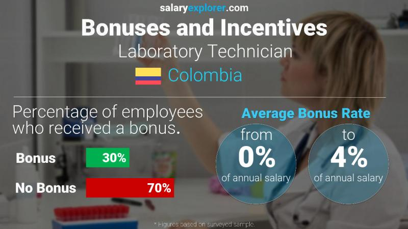 Annual Salary Bonus Rate Colombia Laboratory Technician