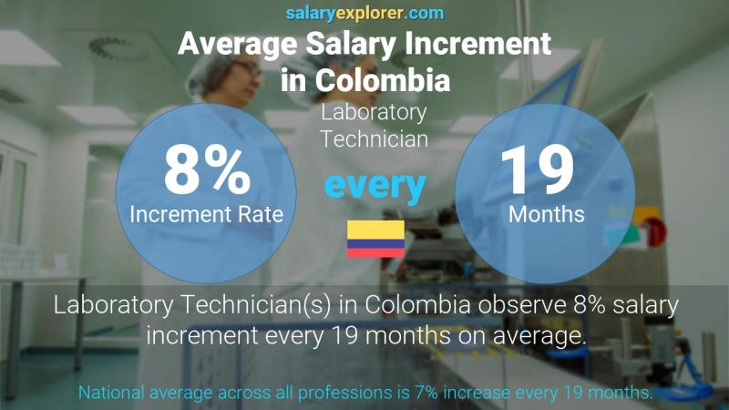 Annual Salary Increment Rate Colombia Laboratory Technician