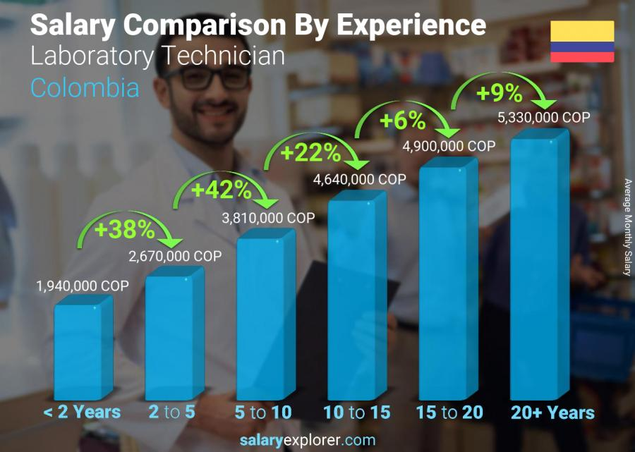 Salary comparison by years of experience monthly Colombia Laboratory Technician