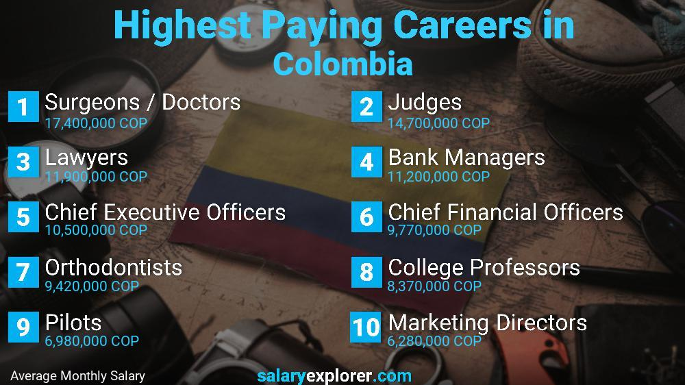 Highest Paying Jobs In Colombia