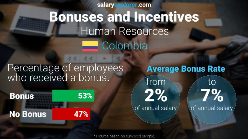 Annual Salary Bonus Rate Colombia Human Resources