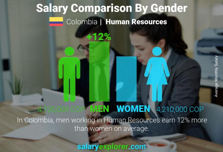Salary comparison by gender monthly Colombia Human Resources