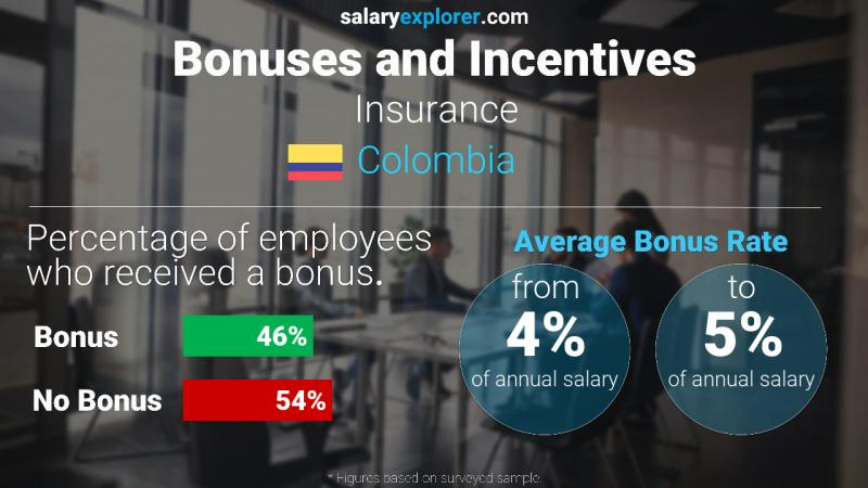 Annual Salary Bonus Rate Colombia Insurance