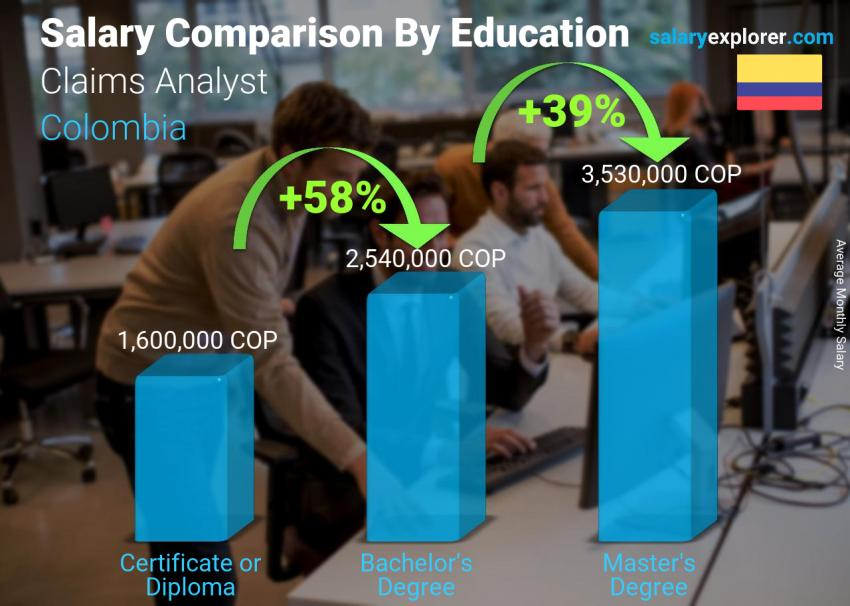 Salary comparison by education level monthly Colombia Claims Analyst