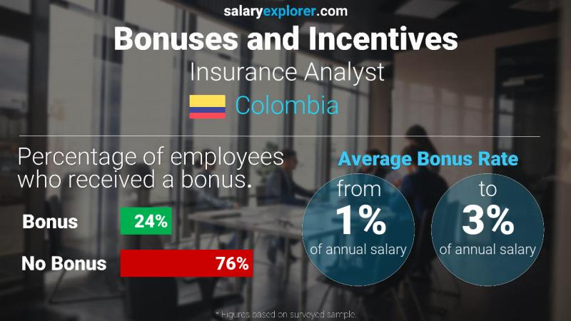 Annual Salary Bonus Rate Colombia Insurance Analyst